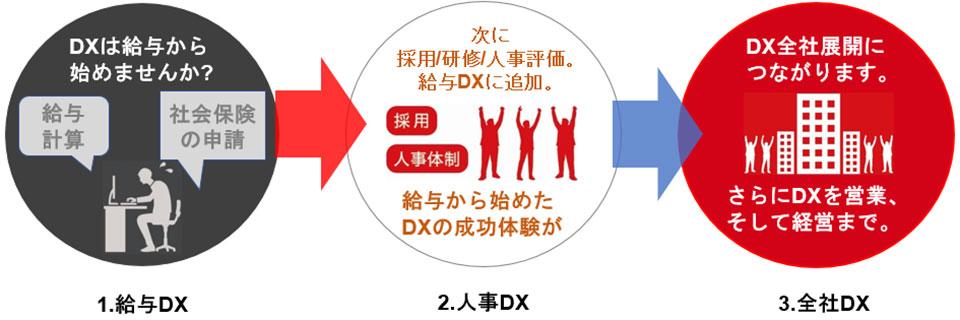給与からのDX展開