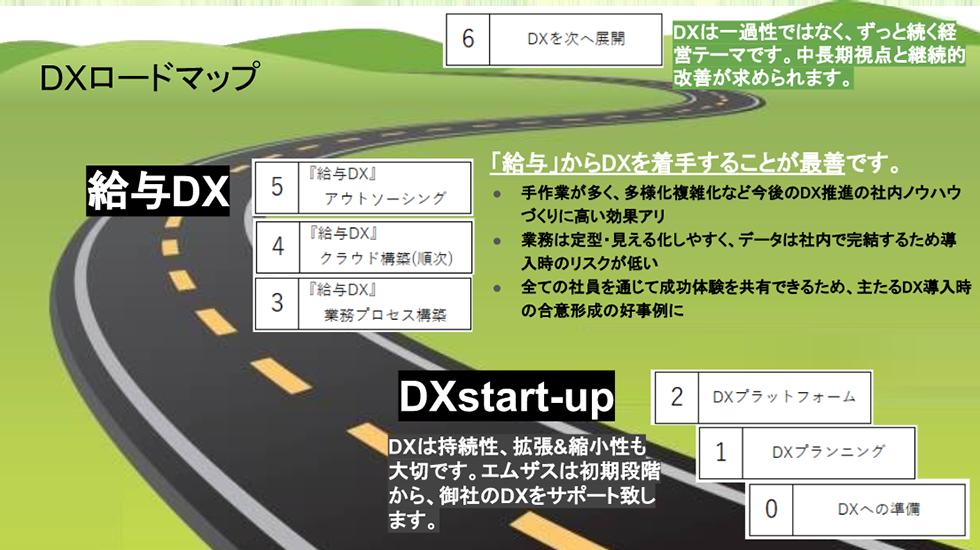 DXロードマップ