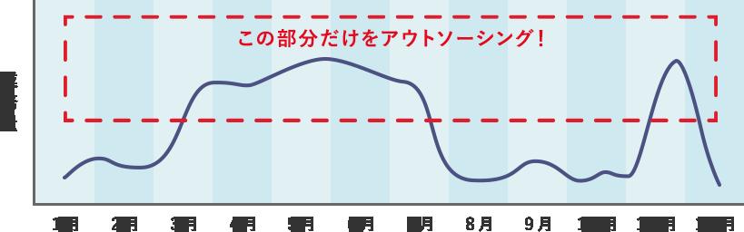 業務量のグラフ図