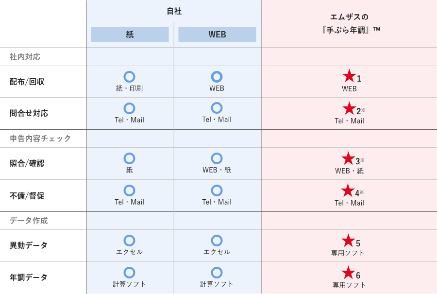 自社での紙方式、WEB方式とエムザスの『手ぶら年調』™との比較の図式