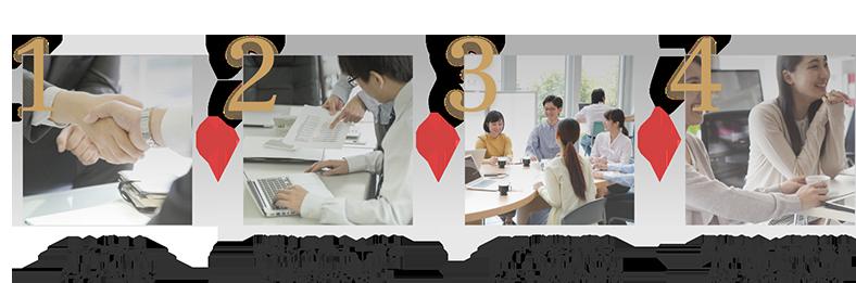 1 エムザスとタッグを組む 2 業務システム・給与計算業務の見直し 3 コア業務に専念できる環境の構築 4 価値向上・高収益化働き方改革の実現